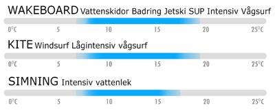 Team Froggy Vattensport vattentemp rekommendation 33f46c7b569aa